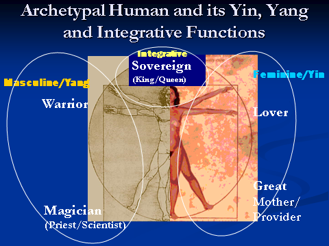 Archetypal Human