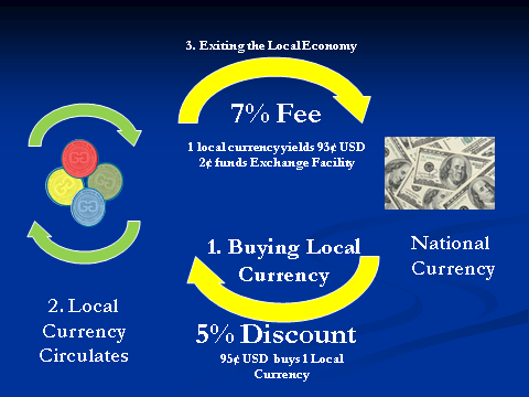 Exit fees encourage value staying in the local economy, while discounts for entering the local economy encourage participation from national currency sources.