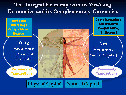 Integral Economy with complementary Currencies Give Balance Between Physical Capital and Natural Capital