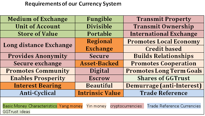 Requirements of our Currency System