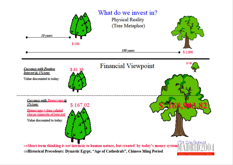 Short term vs long term forex trading