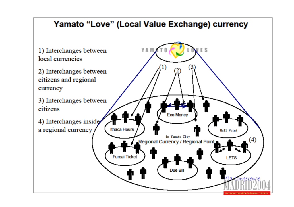 Yamato Loves Regional Currency System
