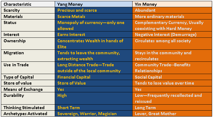Yang vs Yin Money