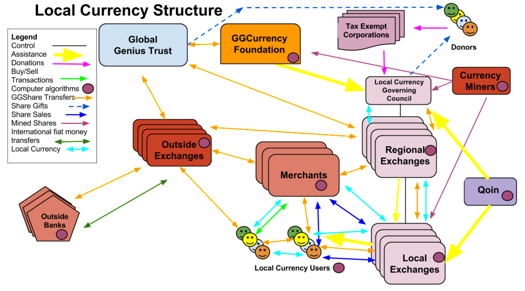 Local Currency System Structure